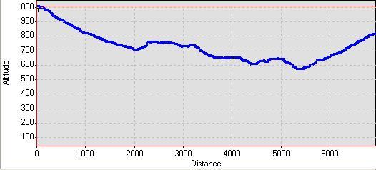 Προφίλ διαδρομής: Υψόμετρο - Απόσταση