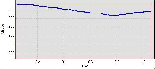 Προφίλ διαδρομής: Υψόμετρο - Χρόνος